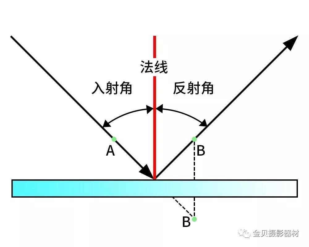 反射 入射 角 角