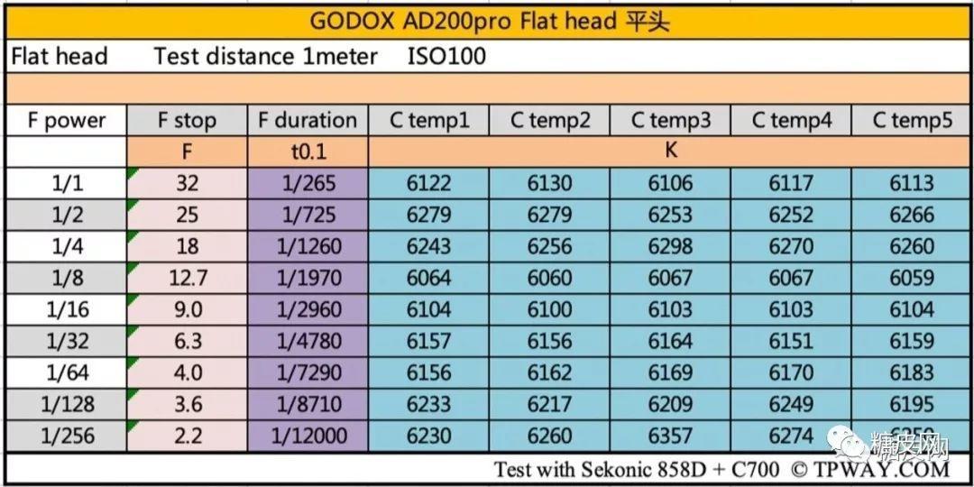 GODOX 神牛 AD200Pro 数据评测