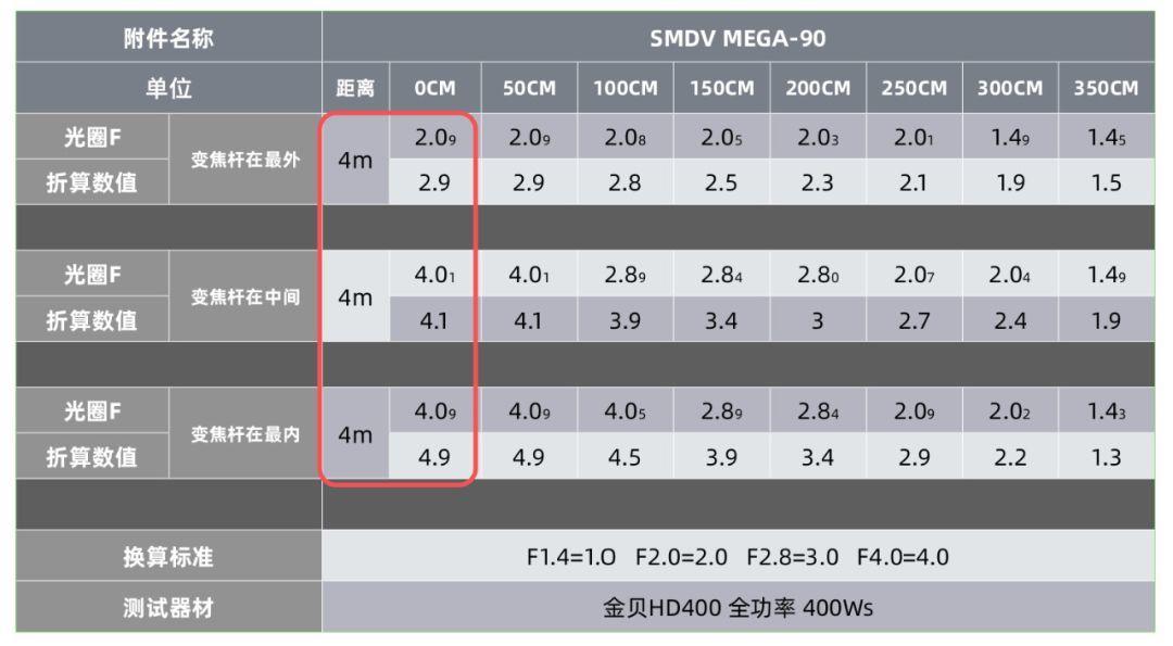 再聊!SMDV speedbox-90 可调焦深口抛物线反光伞光效曲线数据!(二)