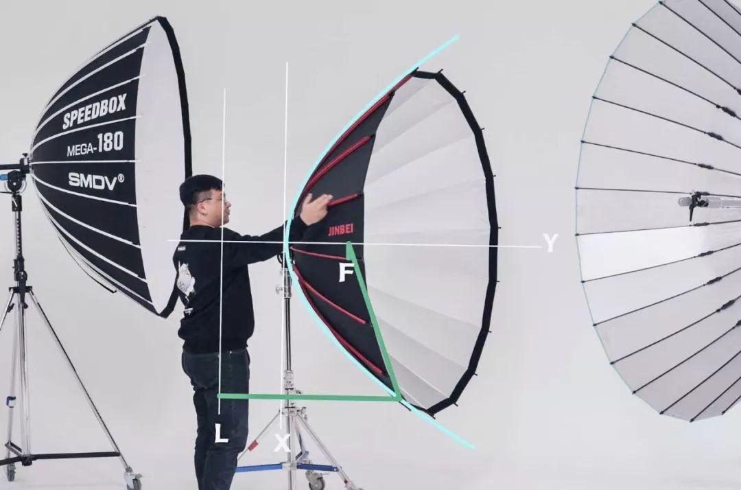 花10万块买三把伞替你搞清楚抛物线的秘密