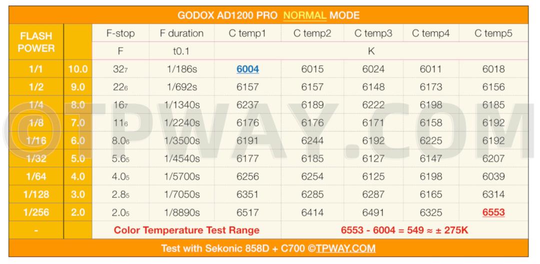神牛 GODOX AD1200PRO 深度开箱评测